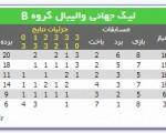 دیدار دوم ایران – ایتالیا در لیگ جهانی والیبال امشب برگزار میشود + جدول امتیازات گروه B