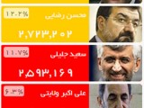 آخرین نتایج شمارش آرای انتخابات ریاست جمهوری ساعت۱۸ امروز