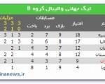 شانس صعود ایران به مرحله بعدی لیگ جهانی والیبال چقدر است؟