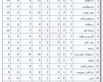 جدول امتیازات رقابتهای لیگ برتر تا پایان هفته هفتم