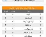 پیروزی تراکتورسازی و شکست پرسپولیس مقابل حریفان +جدول لیگ و نتایج