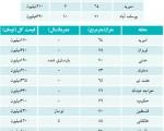 قیمت خانه های زیر۱۰۰ و ۴۰متری در تهران