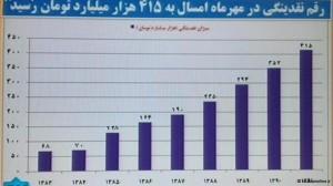 """ایران در فهرست """"جعلکنندگان نرخ تورم"""""""