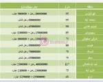 """قیمت های جدید """"رهن و اجاره"""" خانه در تهران/جدول"""