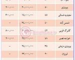 """رهن و اجاره """"واحدهای مسکونی"""" با متراژ ۴۰ و ۵۰ متر/جدول"""