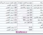 جدیدترین قیمت سکه و ارز ؛ بیستم شهریور ماه