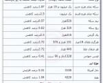 جدیدترین قیمت سکه و ارز ، بیست و سوم شهریور ماه