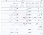 جدیدترین قیمت سکه و ارز ؛ بیست و چهارم شهریور ماه