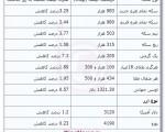 افت قیمت سکه به کمتر از یک میلیون تومان + جدول قیمت سکه و ارز