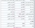 قیمت سکه و ارز باز هم کاهش یافت ؛ بیست و ششم شهریور ۹۲