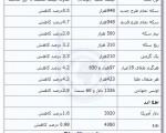 قیمت طلا و ارز باز هم سقوط کرد؛ ۳۰ شهریور ۹۲