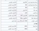 جدیدترین قیمتها از بازار طلا و ارز ، ۳۱ شهریور ۹۲