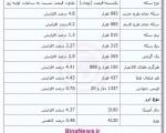 جدیدترین قیمت سکه و ارز ؛ ۷ مهر ۱۳۹۲
