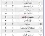 برنامه دیدارهای هفته هشتم لیگ برتر ؛ دربی هفتاد و هفتم پایتخت
