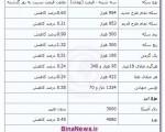 جدیدترین قیمت سکه و ارز ؛ چهارشنبه ۱ آبان ۱۳۹۲