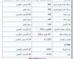 جدیدترین قیمت سکه و ارز در بازار ؛ دلار ۳۰۰۰ تومان/ دوشنبه ۶ آبان ۱۳۹۲
