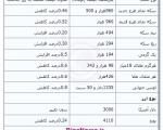 جدیدترین قیمت سکه و ارز ؛ پنجشنبه ۹ آبان ۱۳۹۲
