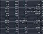 جدول تغییرات قیمتها در ۱۰۰ روز اخیر؛ قیمتها خیال ماندن ندارند