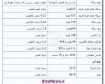 جدیدترین قیمت سکه و ارز ؛ یکشنبه ۲۶ آبان ۱۳۹۲