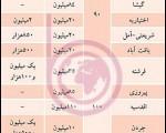 """لیست """"اجارهبها"""" در تهران  + جدول"""