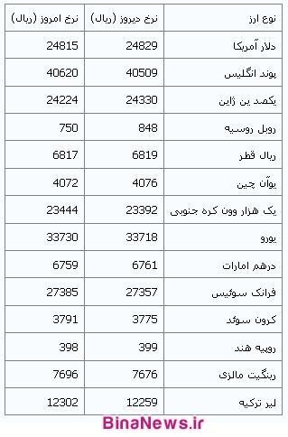 قیمت امروز درهم امارات