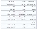 جدیدترین قیمت طلا و ارز در بازار ؛ سهشنبه ۵ آذر ۱۳۹۲