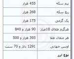 افت قیمت در بازار سکه و ارز ؛ شنبه ۲ آذر ۱۳۹۲