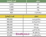 قیمت روز ارز و طلا در بازار ۱۶ آبان۱۳۹۲
