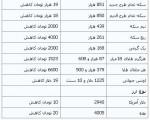 افت قیمتها در بازار طلا و ارز ؛ سه شنبه ۱۲آذر۱۳۹۲