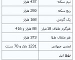 جدیدترین قیمتها از بازار طلا و ارز؛سکه ۸۶۳ هزار تومان،۱۶آذر۱۳۹۲