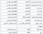 جدیدترین قیمتها از بازار طلا و ارز؛ سه شنبه ۱۹آذر۱۳۹۲