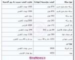 جدیدترین قیمت سکه و ارز ؛ پنجشنبه ۲۱ آذر ۱۳۹۲