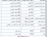 جدیدترین قیمت سکه و ارز ؛ شنبه ۲۳ آذر ۱۳۹۲