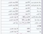 جدیدترین قیمت سکه و ارز/دلار آزاد ۲۹۵۴ تومان ؛ یکشنبه ۲۴ آذر ۱۳۹۲