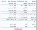 جدیدترین قیمت سکه و ارز ؛ چهارشنبه ۲۷ آذر ۱۳۹۲