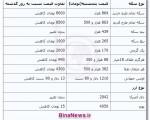 جدیدترین قیمت سکه و ارز ؛ پنجشنبه ۲۸ آذر ۱۳۹۲