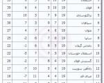 نتایج دیدارهای لیگ برتر در پایان هفته نوزدهم + جدول ردهبندی