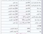 جدیدترین قیمت سکه و ارز ؛ یکشنبه ۱ دی ۱۳۹۲