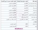 جدیدترین قیمت سکه و ارز ؛ چهارشنبه ۴ دی ۱۳۹۲