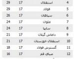 نتایج هفته هفدهم لیگ برتر فوتبال+جدول رده بندی