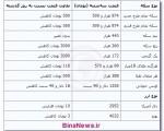 جدیدترین قیمت سکه و ارز ؛ سهشنبه ۸ بهمن ۱۳۹۲