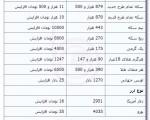 افزایش قیمت طلا و ارز در بازار ؛ شنبه ۵ بهمن ۱۳۹۲