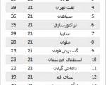 توقف تراکتور سازی در خانه و برد سایر مدعیان/جدول و نتایج هفته۲۱ لیگ برتر