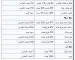 جدیدترین قیمت سکه و ارز ؛ یکشنبه ۱۳ بهمن ۱۳۹۲