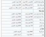 کاهش قیمت طلا ؛ جدیدترین قیمت سکه و ارز ؛ دوشنبه ۲۸ بهمن ۱۳۹۲