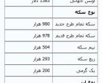 جدیدترین قیمتها از بازار طلا، سکه و ارز ،شنبه۲۴اسفند۱۳۹۲