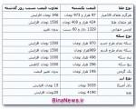 جدیدترین قیمت سکه و ارز ؛ یکشنبه ۱۱ اسفند ۱۳۹۲