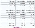 نوسان قیمت در بازار طلا، سکه و ارز/چهارشنبه ۱۰ اردیبهشت ۱۳۹۳