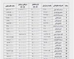 ریز قرارداد بازیکنان استقلال منتشر شد/ گرانتر از سرخها