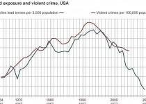 سرب، عامل بسیاری از جنایتها